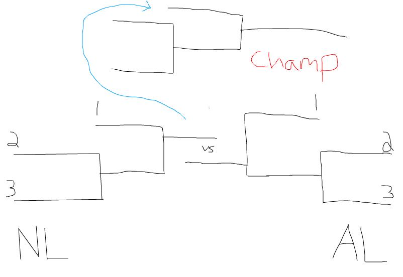 playoff bracket