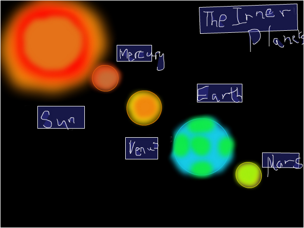 the solar system ( inner planets )