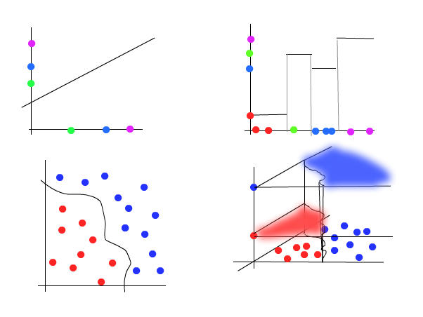 regression and classification